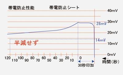 市販の帯電防止処理をした塩化ビニルシートの半減期測定